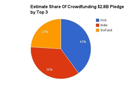 How BIG Is Reward Based Crowdfunding? [Exclusive @Curagami Pledge, Fund, Fees Metrics] | Curation Revolution | Scoop.it