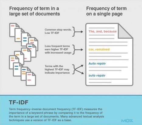 SEO : Optimiser son contenu en 2015 (Silo, Knowledge Graph et TF-IDF) | Superbibi | Actu. SEO et Référencement | Scoop.it