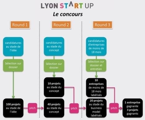 #FrenchTech: Lancement de Lyon Startup, un programme sur 13 mois pour projets innovants - Maddyness | Mes Actus | Scoop.it