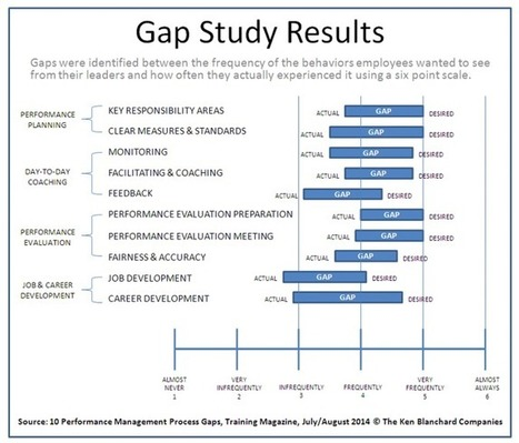 Performance Management Process Gaps: New Research and Four Action Steps | Instructional Design repertoire | Scoop.it