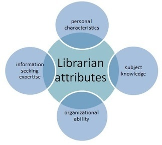 Is it time to re-envision the role of academic librarians in faculty research? | University | Scoop.it