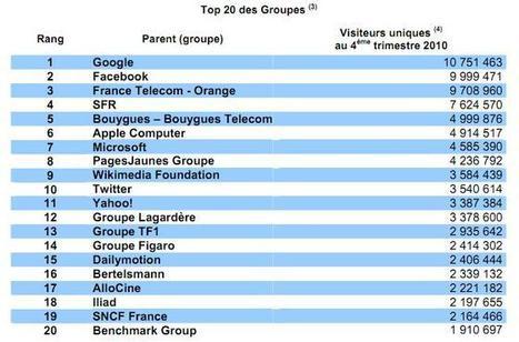 Point sur les mobiles, le web mobile et le tourisme   E-business and M-business   Scoop.it