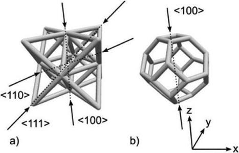 3D printed micron lattices have unique properties not seen in other materials | 3D_Materials journal | Scoop.it
