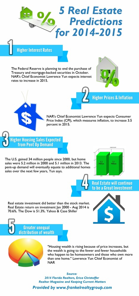 5 Real Estate Predictions for 2014-2015 | Real Estate News | Scoop.it