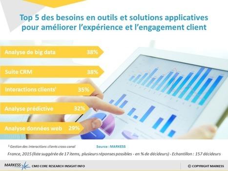 Le big data révolutionne le marketing digital | Lycée Jeanne d'Arc Rennes | Scoop.it