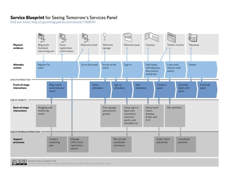 Service Design: Design is Not Just for Products | UXploration | Scoop.it