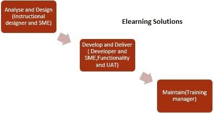 Elearning Solution | QAIT DevLabs | Scoop.it