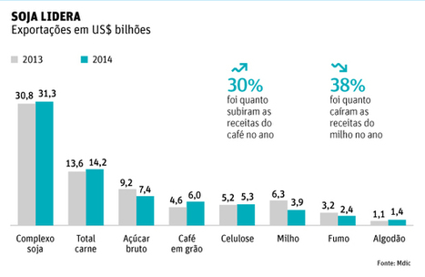 Soja supera minério de ferro e lidera exportações do país em 2014 - 06/01/2015 - Vaivém - Colunistas - Folha de S.Paulo | Lucas do Rio Verde | Scoop.it