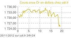 L'once à 1730 $, Visa lance une carte de crédit en or massif ! - CDT ... | Les lingots en or! | Scoop.it
