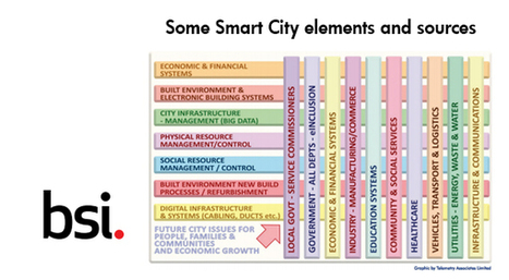 UK first to develop Smart City standards - OPP Connect | nature tech | Scoop.it
