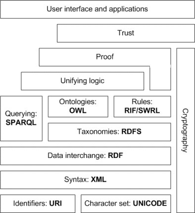 Semantic Web standards | Research Trends in Knowledge Organisation Systems | Scoop.it