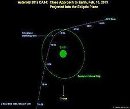 Asteroid 2012 DA14 - Earth Flyby Reality Check | Astronomy News | Scoop.it