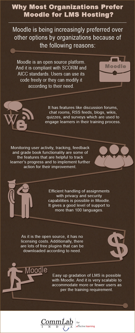 Why Consider Moodle for LMS Hosting? – An Infographic   Moodle Learning Management System   Scoop.it