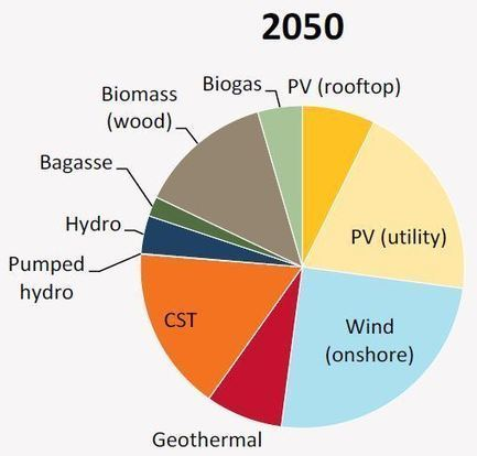 New critique of AEMO 100% renewable electricity for Australia report | Sustain Our Earth | Scoop.it