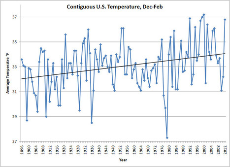 2012: 4th Warmest Winter for U.S. | Center for Climate and Energy Solutions | Vertical Farm - Food Factory | Scoop.it