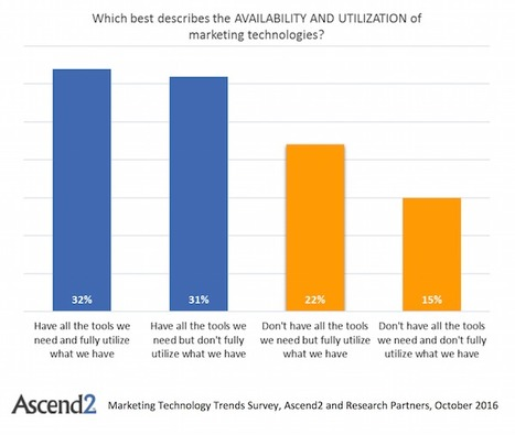 Marketing technology utilization takes a major swing upward - Chief Marketing Technologist   Marketing, Sales and Lead Generation   Scoop.it