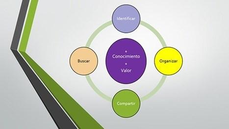 Gestión del Conocimiento: Líneas Generales | Sociedad del Conocimiento | Scoop.it
