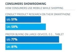 How Shoppers Use Mobile Phones in Stores | PR Tools of the Trade | Scoop.it