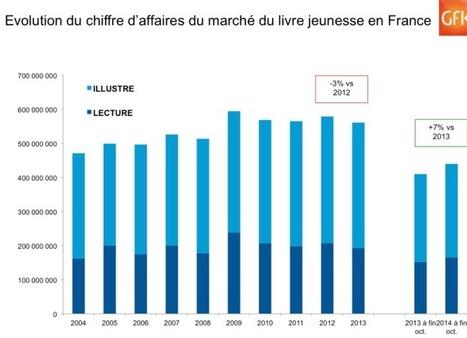 Un quart des livres vendus en France relève de la littérature jeunesse | Pêle-mêle de centres d'intérêt | Scoop.it