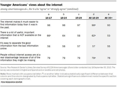 Younger Americans' Reading Habits and Technology Use | Adolescents and Social Media | Scoop.it