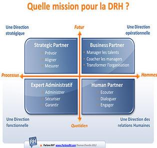Quelles missions pour la Direction des Ressources Humaines ? | communication marketing experience client | Scoop.it