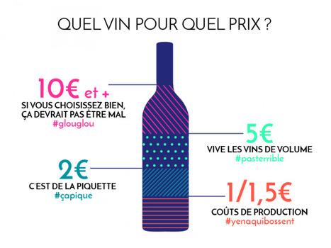 Quel vin pour quel prix? | Le Vin et + encore | Scoop.it