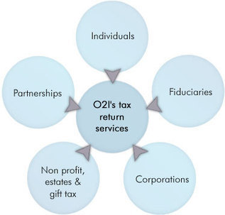 Outsourcing Tax Processing & Tax Preparation Services to India - Outsource2india | Tax Preparation Services in Atlanta | Scoop.it