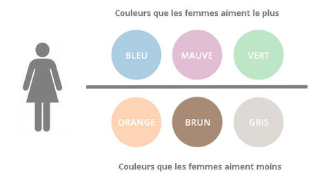 Couleurs et conversion, plus liées qu'on le pense - Ludis Media | Marketing Digital & Tendances | Scoop.it