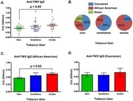 PLOS ONE: Humans Have Antibodies against a Plant Virus: Evidence from Tobacco Mosaic Virus | plant resistance | Scoop.it