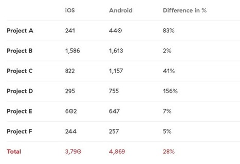 Why Are iOS Apps Still Better Than Android Apps? | Apps Development | Scoop.it