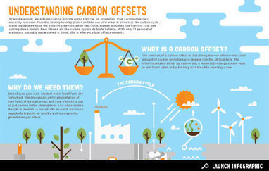 Infographic: Understanding Carbon Offsets | Development geography | Scoop.it