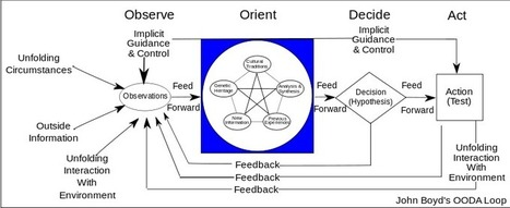 The OODA loop & Cynefin - Cognitive Edge Network Blog   Mes ressources personnelles   Scoop.it