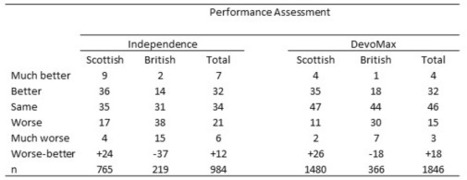 National identity and party affiliation are set to play a key role in the Scottish referendum, whose result is more uncertain than opinion polls suggest | IndyrefNews | Scoop.it