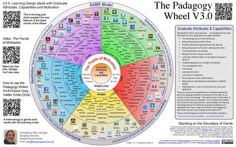 The Padagogy Wheel … it's a Bloomin' Better Way to Teach | Technologies numériques & Education | Scoop.it