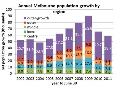 Melbourne urban sprawl andconsolidation   Compact Cities   Scoop.it