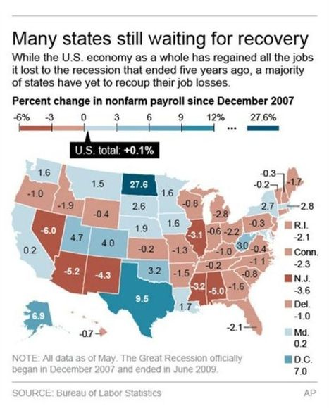 North Dakota at the top for jobs; 32 states lagging : Energy News | Shale gas, fracking, gaz de schiste, fracturation hydraulique. Yes, no ? | Scoop.it