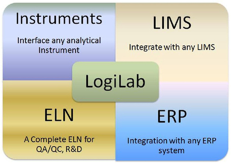 Electronic Lab Notebook Software | LogiLab ELN | Laboratory execution system | Eudralex Vol 4 Annex 11 - Agaram Technologies | Solutions and Updates | Scoop.it