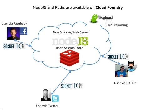 Building a Real Time Activity Stream on Cloud Foundry with Node.js, Redis and MongoDB - Part I | Node.js News | Scoop.it
