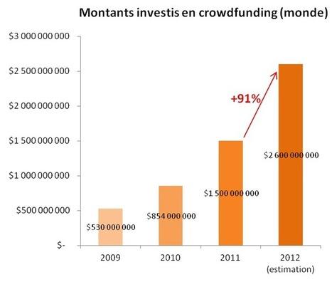 Crowdfunding : les particuliers à la rescousse du financement! (1/3 ... | Entrepreneur en déplacement ... | Scoop.it