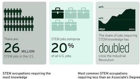The Hidden STEM Economy: Key Findings | Adult Education in Transition | Scoop.it