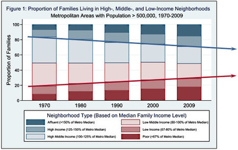 Urban Demographics: The trend of income segregation in the US, 1970-2009 | Horn APHuG | Scoop.it