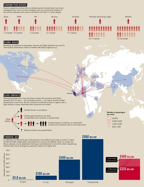 Ebola by the numbers: The size, spread and cost of an outbreak | Sustain Our Earth | Scoop.it