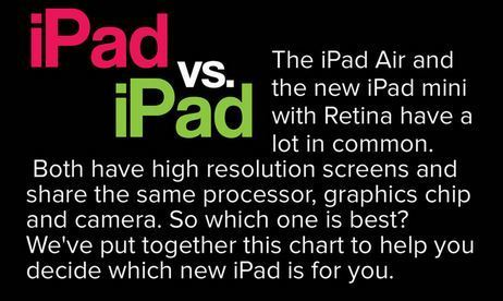 iPad Air or Retina iPad Mini: Which New iPad Is for You? - Mashable | Global autopoietic university (GAU) | Scoop.it