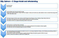 ICT Enhanced Learning and Teaching: Building a scaffold for future ... | Online e-learning models | Scoop.it