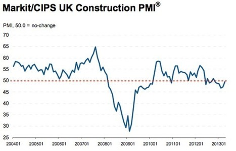 UK Construction sector shows signs of stabilising in April 2013 | CRL home of structural insurance | Structural Insurance | Scoop.it