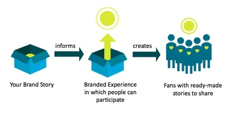 How to use Branded Experience & Storytelling for Impact | Storytelling for Nonprofits | Scoop.it