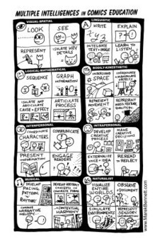 POSTER: Multiple Intelligences in Comics Ed | Education | Scoop.it