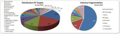 2012 Cyber AttacksStatistics | Threat IQ | Scoop.it