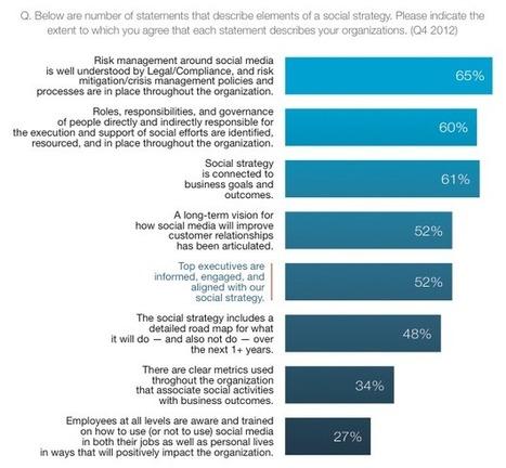Brand più social, consapevoli e coinvolti (ricerca)   Socially   Scoop.it