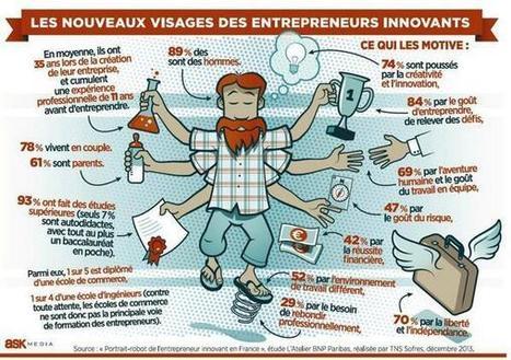 Les nouveaux visages des entrepreneurs innovants | Divers | Scoop.it